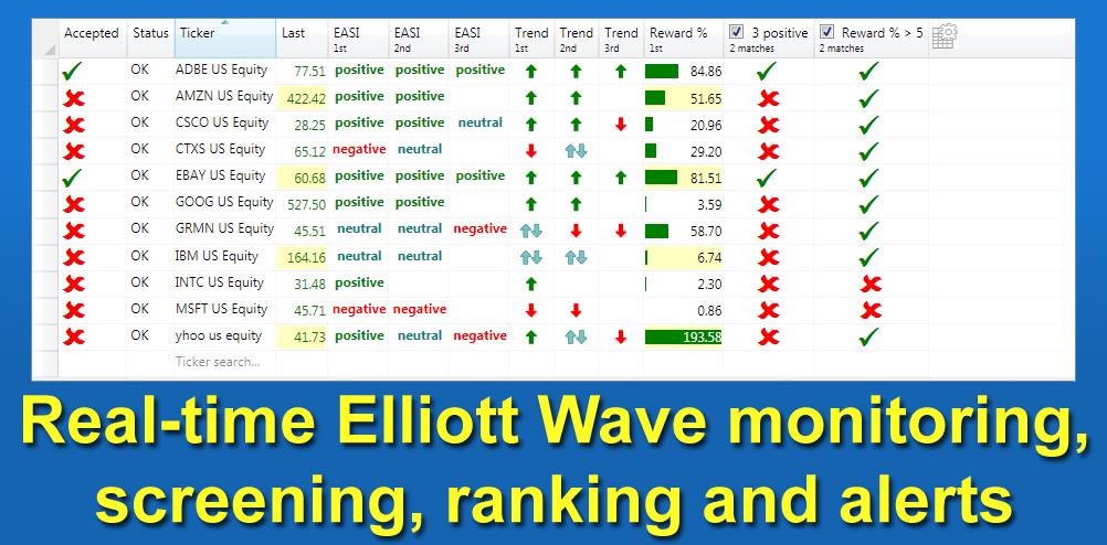 ELWAVE® Elliott Wave Software